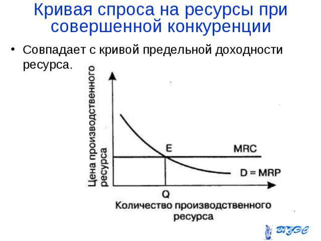 Совпадает с кривой предельной доходности ресурса. Совпадает с кривой предельной доходности ресурса.