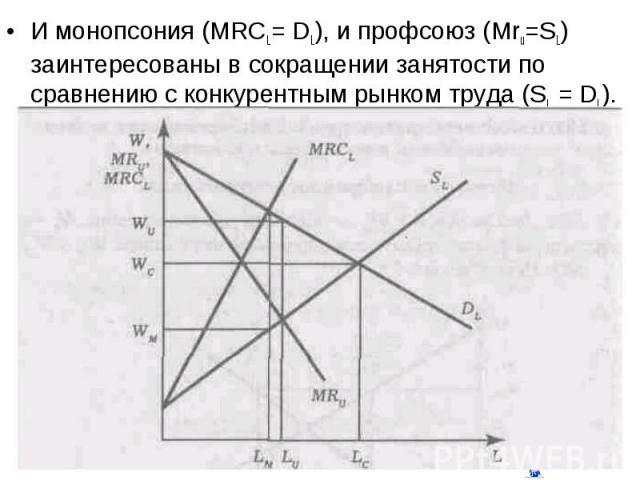 И монопсония (MRCL= DL), и профсоюз (Mru=SL) заинтересованы в сокращении занятости по сравнению с конкурентным рынком труда (SL = DL). И монопсония (MRCL= DL), и профсоюз (Mru=SL) заинтересованы в сокращении занятости по сравнению с конкурентным рын…
