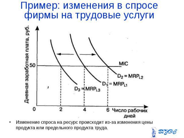 Изменение спроса на ресурс происходит из-за изменения цены продукта или предельного продукта труда. Изменение спроса на ресурс происходит из-за изменения цены продукта или предельного продукта труда.