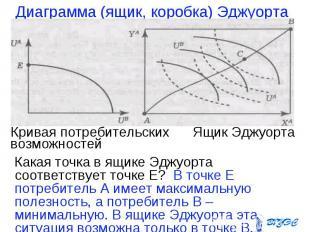 Какая точка в ящике Эджуорта соответствует точке Е? В точке Е потребитель А имее