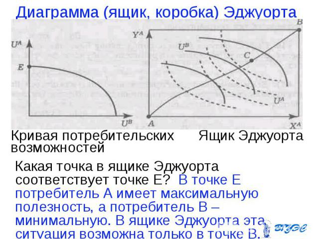 Какая точка в ящике Эджуорта соответствует точке Е? В точке Е потребитель А имеет максимальную полезность, а потребитель В – минимальную. В ящике Эджуорта эта ситуация возможна только в точке В. Какая точка в ящике Эджуорта соответствует точке Е? В …