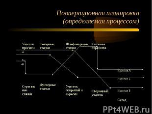 Пооперационная планировка (определяемая процессом)