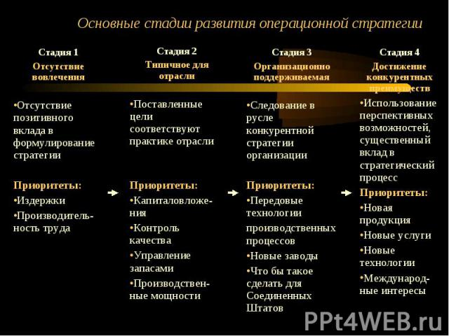 Основные стадии развития операционной стратегии