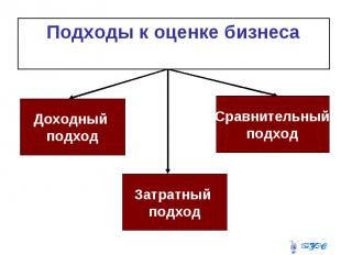 Подходы к оценке бизнеса