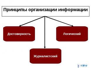 Принципы организации информации Принципы организации информации
