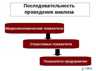 Последовательность Последовательность проведения анализа