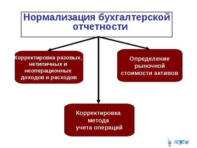 Нормализация бухгалтерской отчетности Нормализация бухгалтерской отчетности