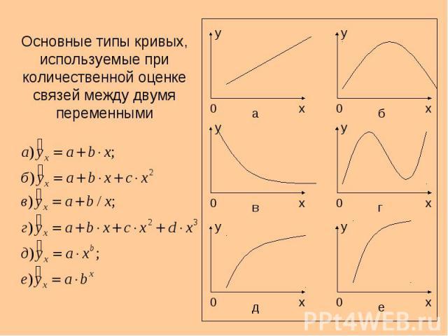 Основные типы кривых, используемые при количественной оценке связей между двумя переменными