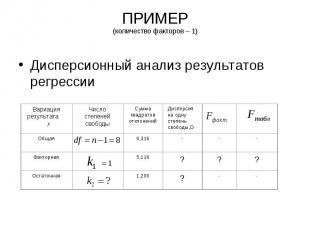 ПРИМЕР (количество факторов – 1) Дисперсионный анализ результатов регрессии