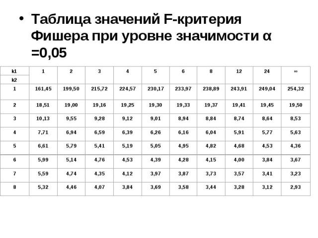 Таблица значений F-критерия Фишера при уровне значимости α =0,05 Таблица значений F-критерия Фишера при уровне значимости α =0,05
