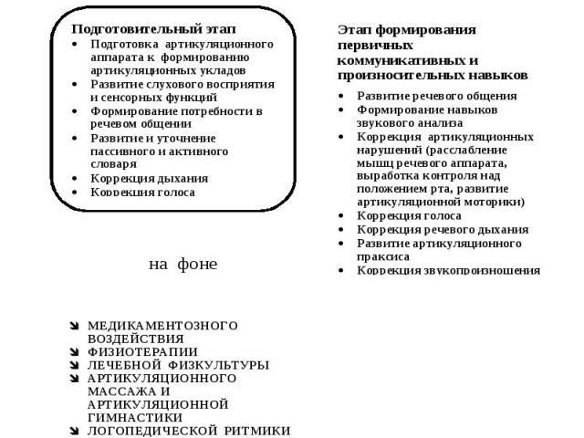 Этапы логопедического воздействия при дизартрии