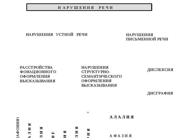 Клинико-педагогическая классификация