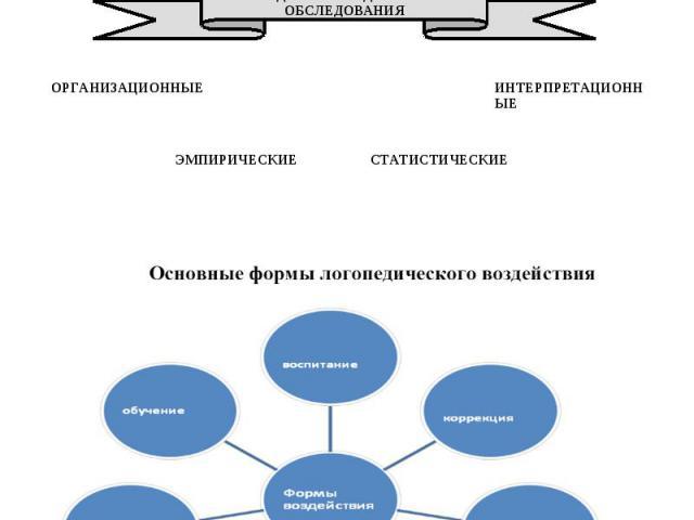 Методы логопедического обследования