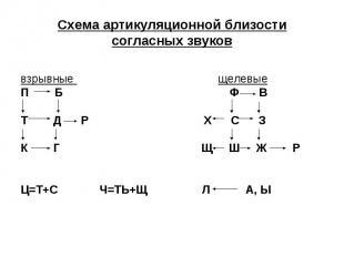 Схема артикуляционной близости согласных звуков взрывные щелевые П Б Ф В Т Д Р Х