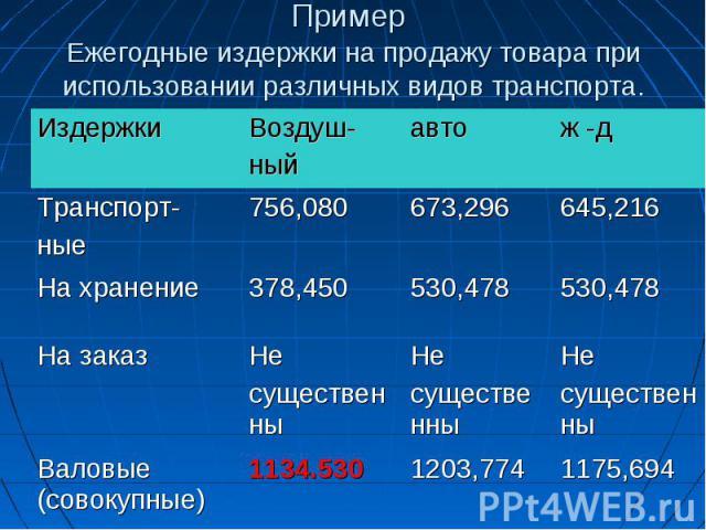 Пример Ежегодные издержки на продажу товара при использовании различных видов транспорта.