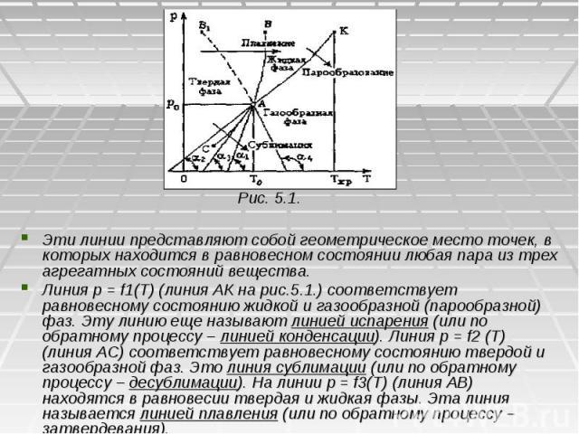 Рис. 5.1. Рис. 5.1. Эти линии представляют собой геометрическое место точек, в которых находится в равновесном состоянии любая пара из трех агрегатных состояний вещества. Линия р = f1(T) (линия АК на рис.5.1.) соответствует равновесному состоянию жи…