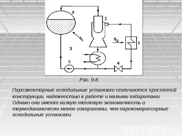 Рис. 9.8. Пароэжекторные холодильные установки отличаются простотой конструкции, надежностью в работе и малыми габаритами. Однако они имеют низкую тепловую экономичность и термодинамически менее совершенны, чем парокомпрессорные холодильные установки.