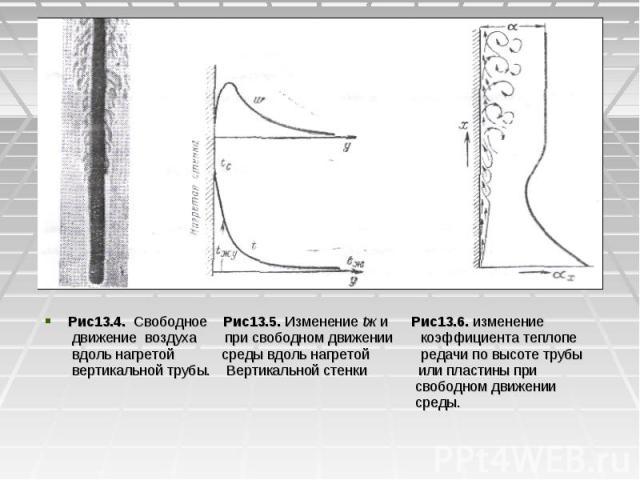 Рис13.4. Свободное Рис13.5. Изменение tж и Рис13.6. изменение Рис13.4. Свободное Рис13.5. Изменение tж и Рис13.6. изменение движение воздуха при свободном движении коэффициента теплопе вдоль нагретой среды вдоль нагретой редачи по высоте трубы верти…