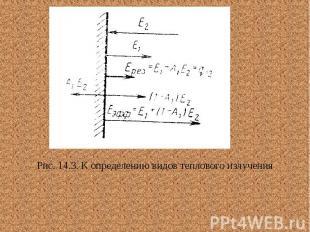 Рис. 14.3. К определению видов теплового излучения