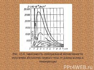 Рис. 15.4. Зависимость спектральной интенсивности излучения абсолютно черного те