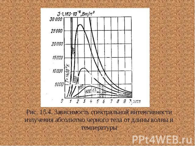 Рис. 15.4. Зависимость спектральной интенсивности излучения абсолютно черного тела от длины волны и температуры