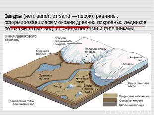 Зандры (исл. sandr, от sand — песок), равнины, сформировавшиеся у окраин древних