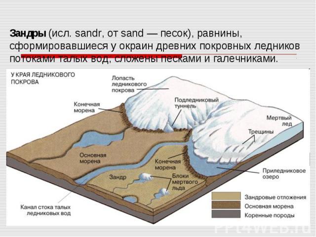 Зандры (исл. sandr, от sand — песок), равнины, сформировавшиеся у окраин древних покровных ледников потоками талых вод; сложены песками и галечниками.
