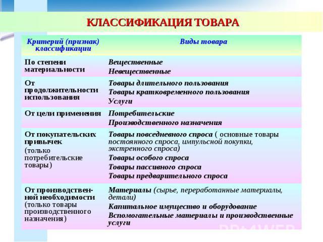 ЛЕКЦИЯ  1 Сущность определение классификация и виды
