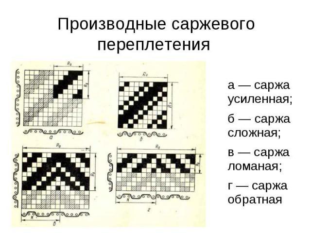 Производные саржевого переплетения а — саржа усиленная; б — саржа сложная; в — саржа ломаная; г — саржа обратная