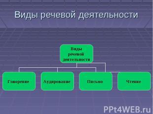 Виды речевой деятельности