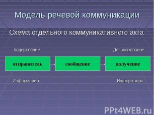 Модель речевой коммуникации Схема отдельного коммуникативного акта Кодирование Д