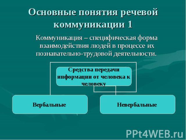 Основные понятия речевой коммуникации 1 Коммуникация– специфическая форма взаимодействия людей в процессе их познавательно-трудовой деятельности.