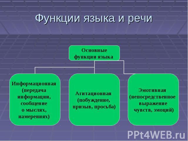 Функции языка и речи