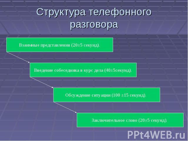 Структура телефонного разговора