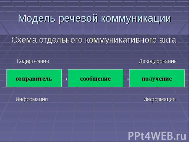 Модель речевой коммуникации Схема отдельного коммуникативного акта Кодирование Декодирование Информация Информация