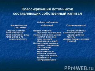 Классификация источников составляющих собственный капитал