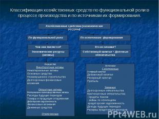 Классификация хозяйственных средств по функциональной роли в процессе производст