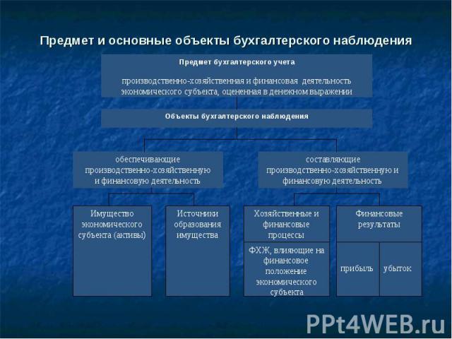 Предмет и основные объекты бухгалтерского наблюдения