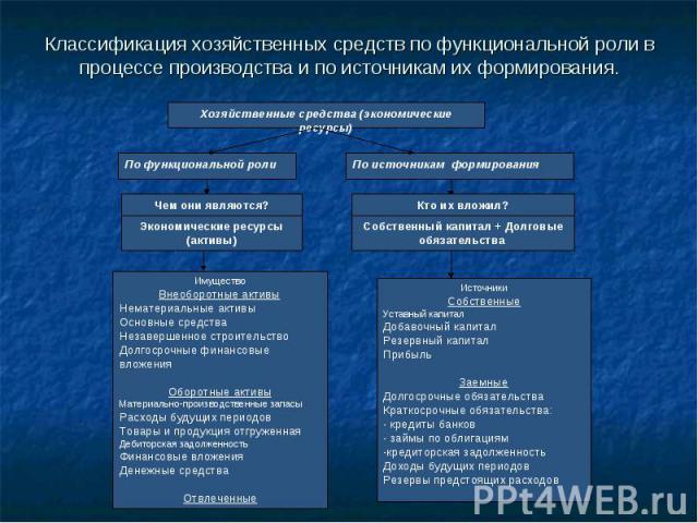 Классификация хозяйственных средств по функциональной роли в процессе производства и по источникам их формирования.