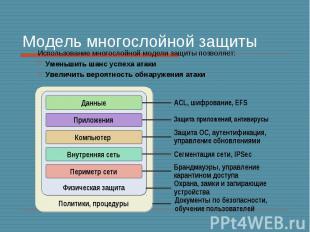 Модель многослойной защиты Использование многослойной модели защиты позволяет: У