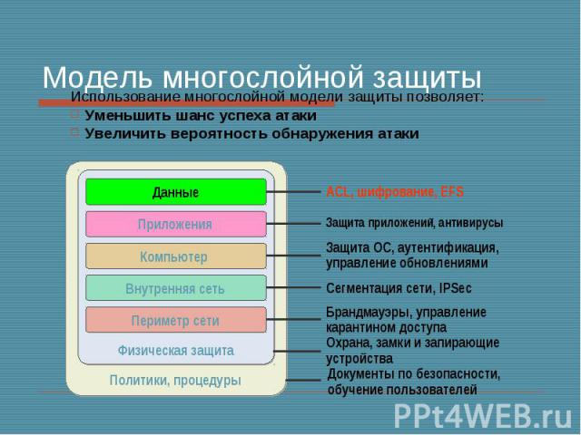 Модель многослойной защиты Использование многослойной модели защиты позволяет: Уменьшить шанс успеха атаки Увеличить вероятность обнаружения атаки
