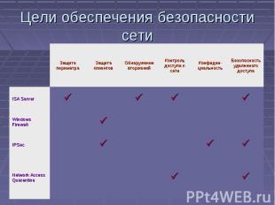 Цели обеспечения безопасности сети