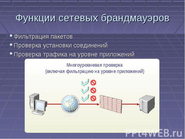 Функции сетевых брандмауэров Фильтрация пакетов Проверка установки соединений Проверка трафика на уровне приложений