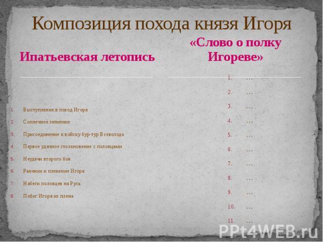 Композиция похода князя Игоря Ипатьевская летопись