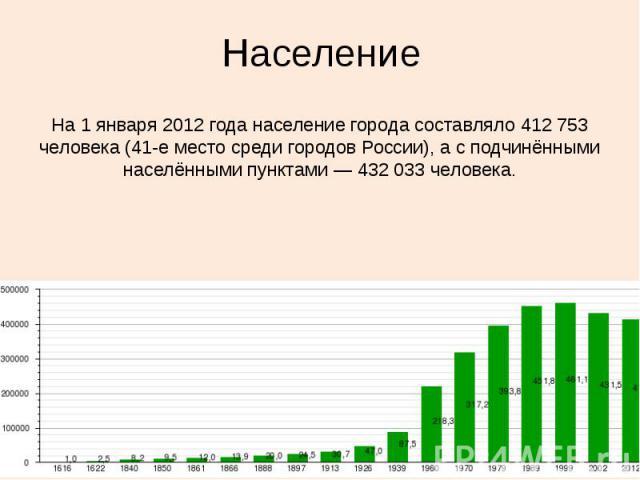 Население На 1 января 2012 года население города составляло 412753 человека (41-е место среди городов России), а с подчинёнными населёнными пунктами — 432033 человека.