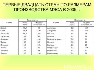 ПЕРВЫЕ ДВАДЦАТЬ СТРАН ПО РАЗМЕРАМ ПРОИЗВОДСТВА МЯСА В 2005г.