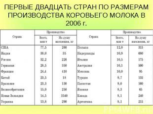 ПЕРВЫЕ ДВАДЦАТЬ СТРАН ПО РАЗМЕРАМ ПРОИЗВОДСТВА КОРОВЬЕГО МОЛОКА В 2006г.