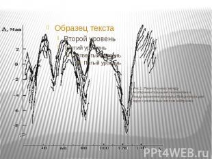 Рис.1. Разность масс между экспериментальными значениями и предсказаниями формул