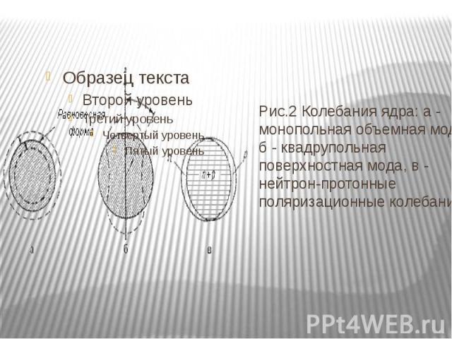 Рис.2 Колебания ядра: а - монопольная объемная мода, б - квадрупольная поверхностная мода, в - нейтрон-протонные поляризационные колебания