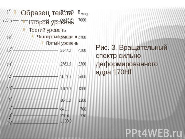 Рис. 3. Вращательный спектр сильно деформированного ядра170Hf